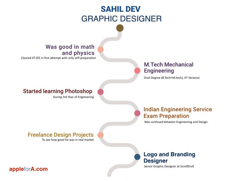 Career-Journey-Sahil-Dev-Graphic-Designer