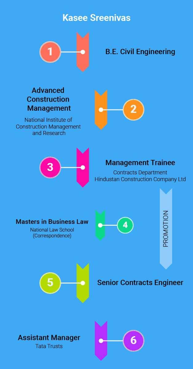 Kasee Sreenivas Career Journey as a Civil Engineer - Infographics