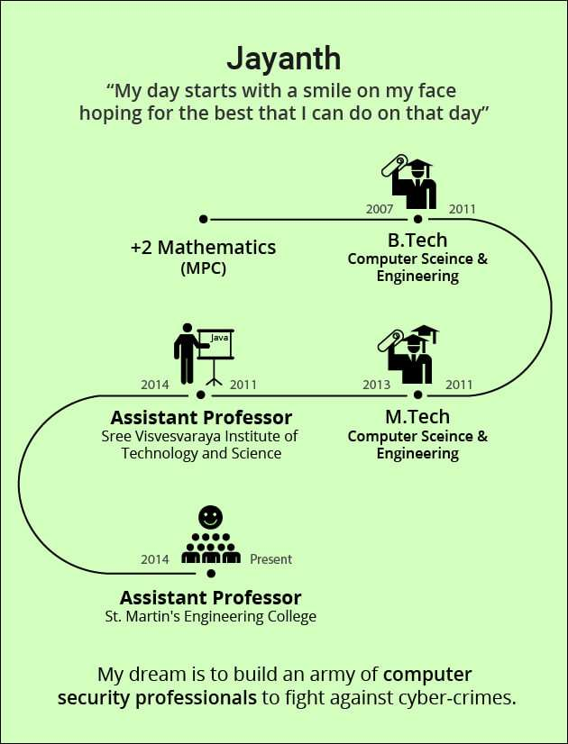 Computer Science Engineer and Professor Jayanth Career Journey