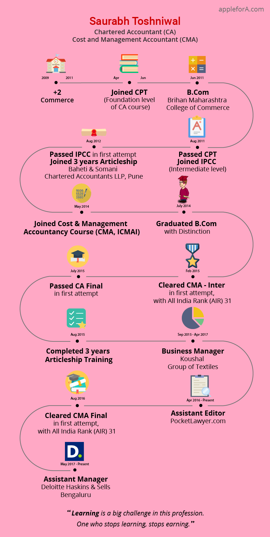 career path of chartered accountant Management accountant beta try an improved version of this page  the association of certified chartered accountants (acca)  career path and progression with experience, you could become a senior manager or finance director, or the chief executive of a company you could also become a self-employed management consultant.