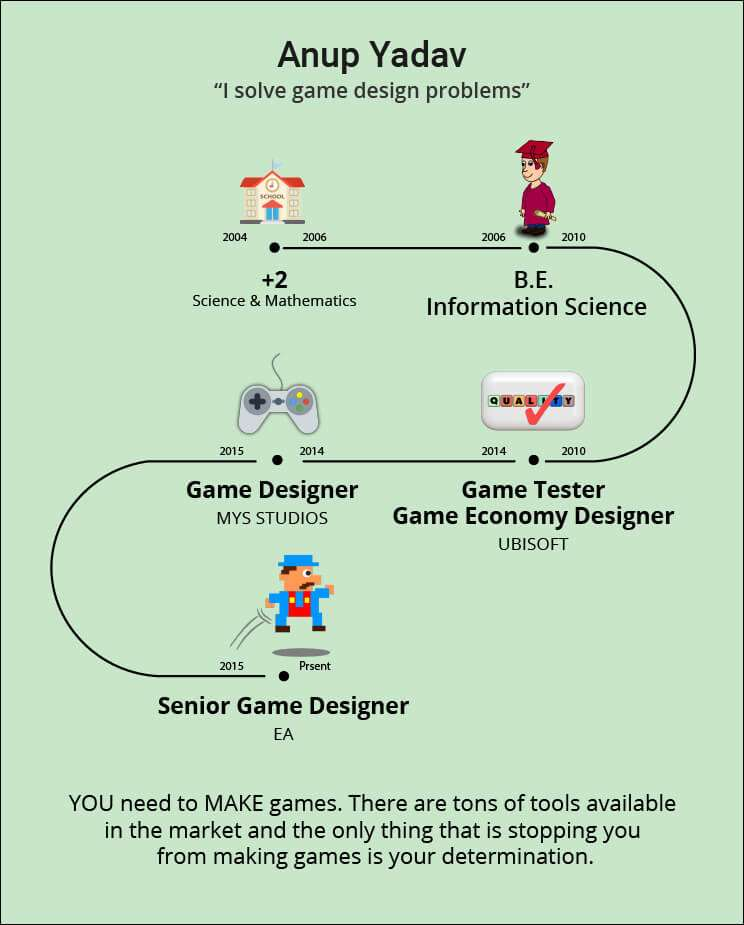 game designer anup yadav career story game tester