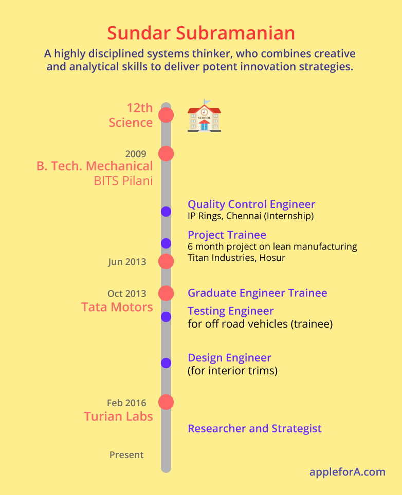 +2 - Science Stream B. Tech. - Mechanical Engineering, BITS Pilani First internship - IP Rings, Chennai as a Quality Control Engineer Final year - six month project on lean manufacturing, Titan Industries, Hosur Work 1: At Tata Motors 1st Role - Testing Engineer for off road vehicles (trainee) 2nd Role - Design Engineer for interior trims Work 2: Researcher and Strategist, Turian Labs Coursera's Online Certification - Design Thinking for Business Innovation at Darden school of business, University of Virginia.