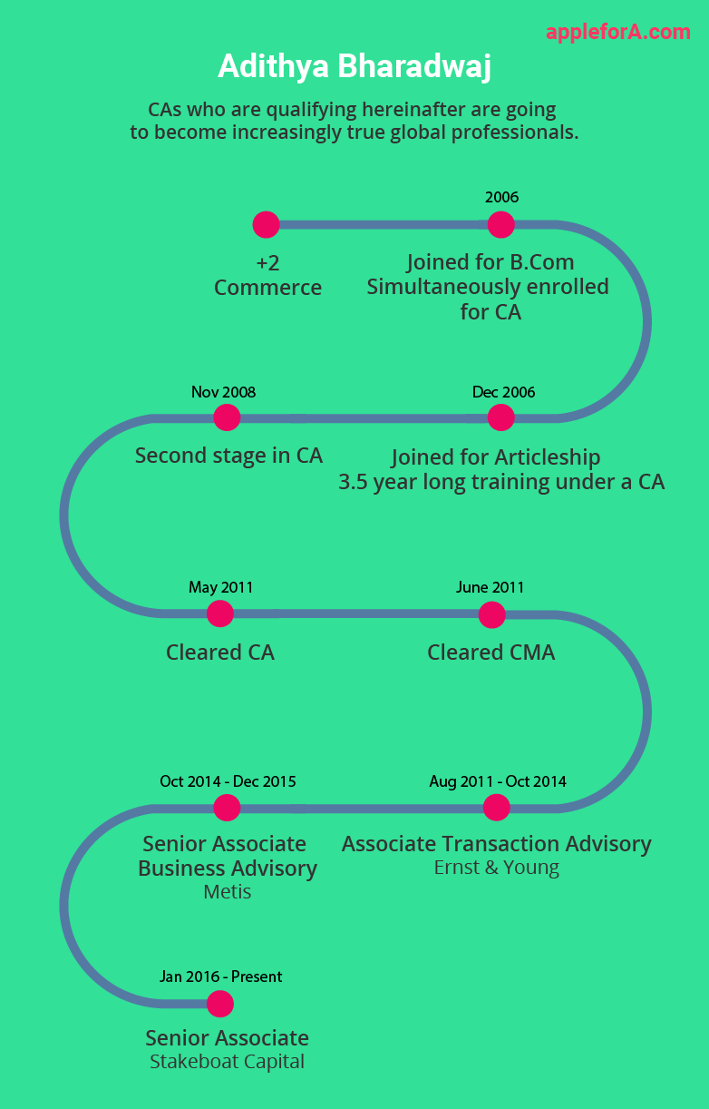 career path of chartered accountant A chartered accountant's career options are no longer limited to being a tax accountant or auditor for life below we present a macro view of the various avenues available to you after you have completed your ca education here are our top 5 career paths for chartered accountant: work in an independent ca firm.