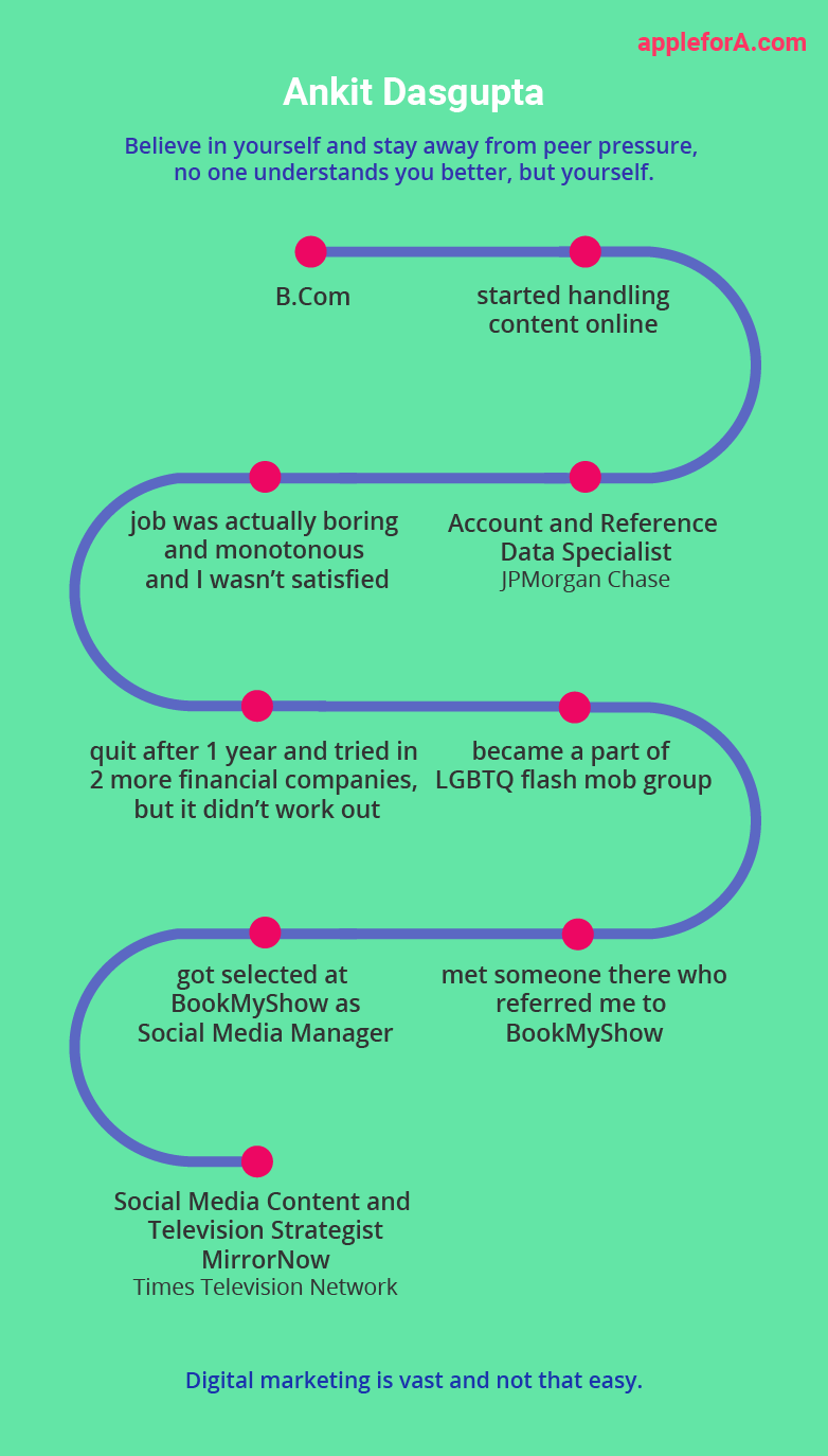 Social Media Content Strategist ankit career path infographic