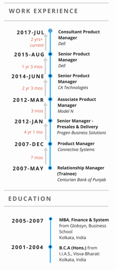 infographic Product Manager Mahuya career story