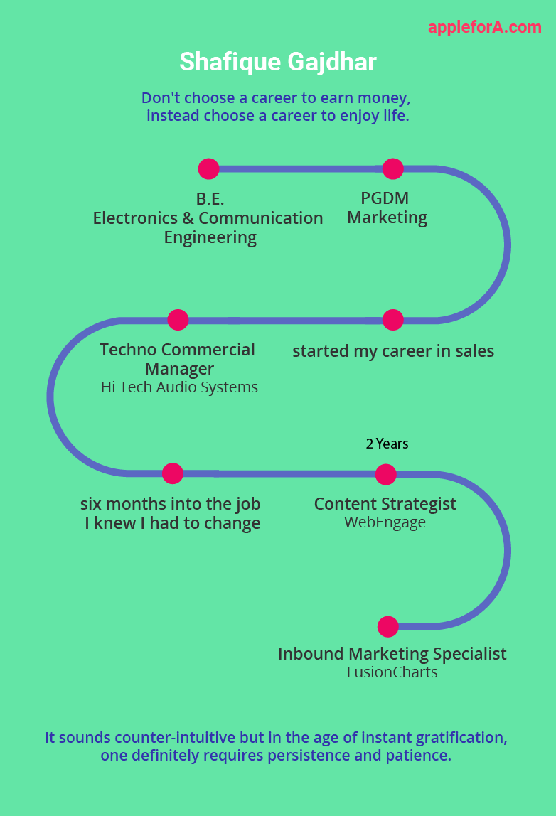 infographic inbound marketing-specialist shafique career path