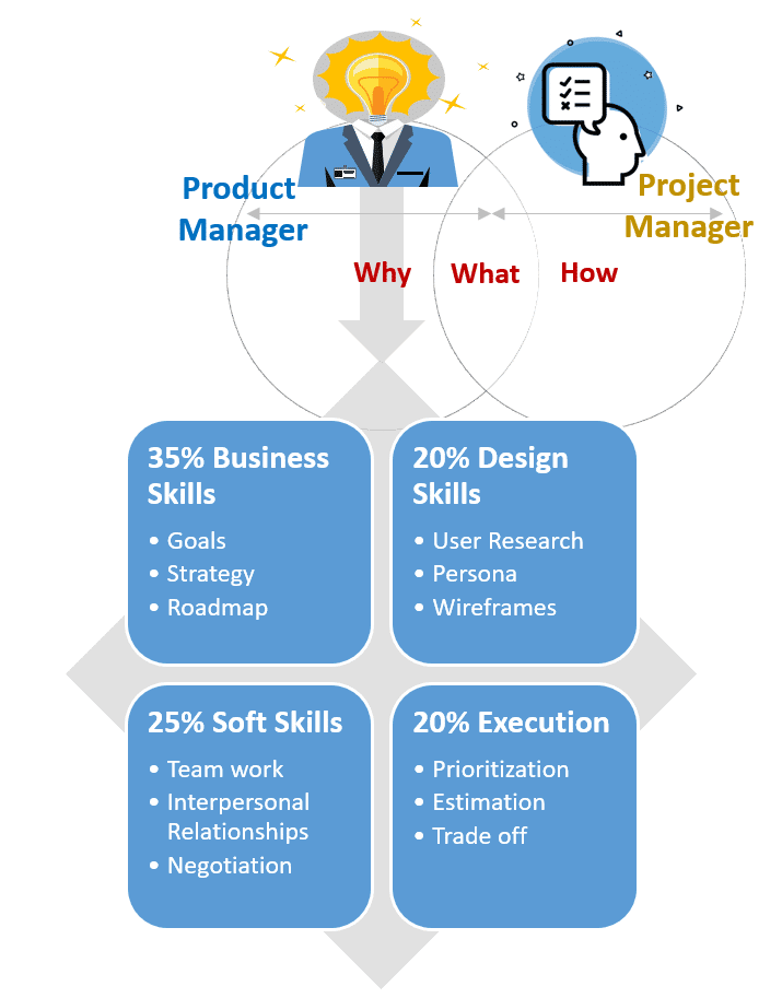 skills and education required to be a Software Product Manager