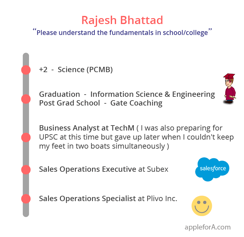 Rajesh Bhattad Sales Operations Specialist Plivo Inc career story infographic