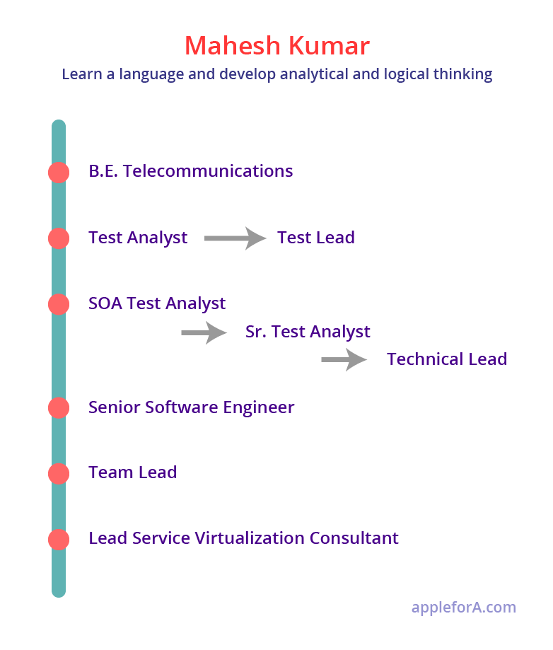 infographic career path of service virtualization engineer from a test analyst