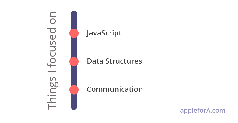 javascript data structures communication skills made me front end engineer