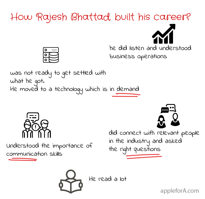 how did Rajesh Sales Operations Specialist-at Plivo build his career