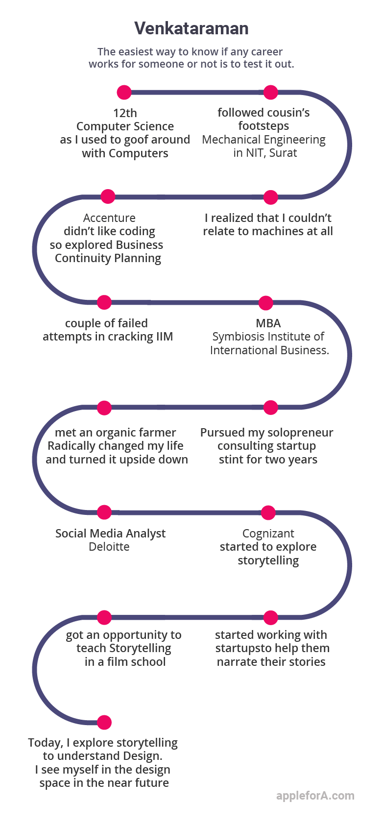 infographic Digital Transformation Consultant storyteller Venkataraman career journey
