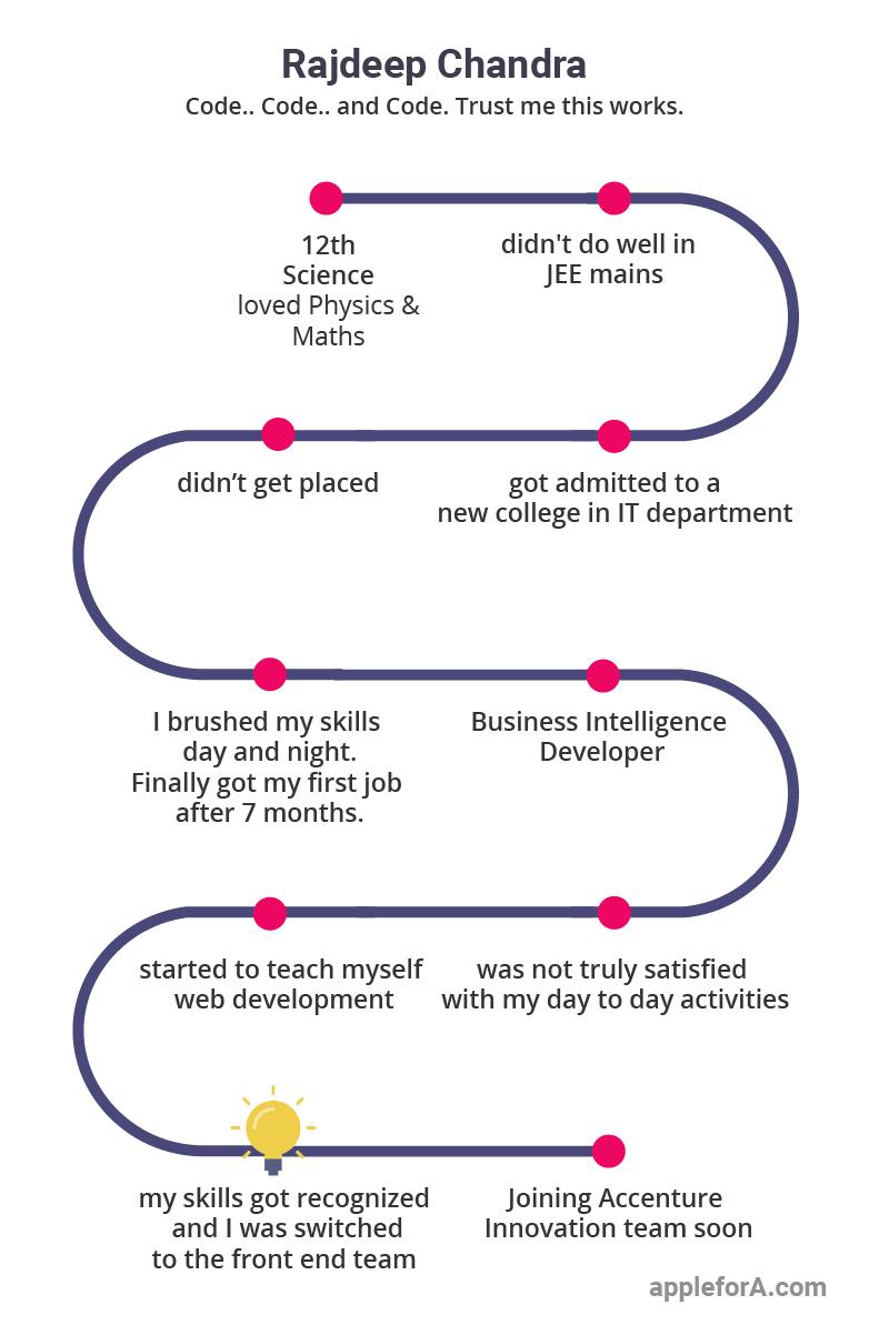 infographic front end engineer software developer rajdeep