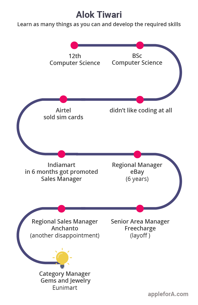 career path infographic category manager