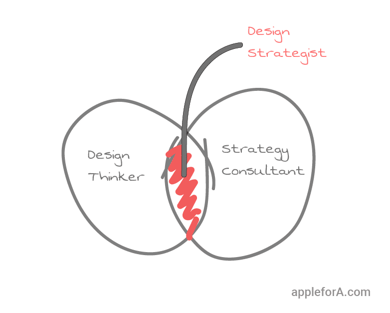 Who is a Design Strategist? A Design Strategist is a combination of a 'Design Thinker' and a Strategist or Strategy Consultant.