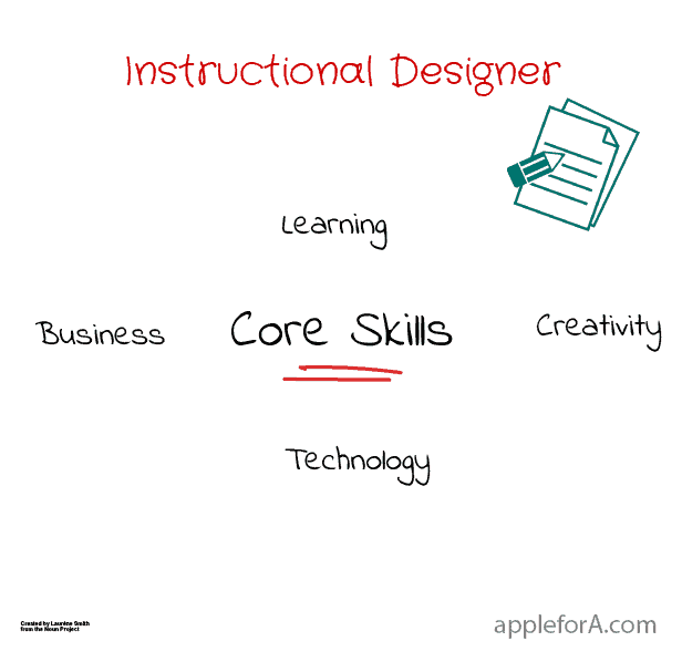 Instructional Designer core skills business learning creativity technology infographic