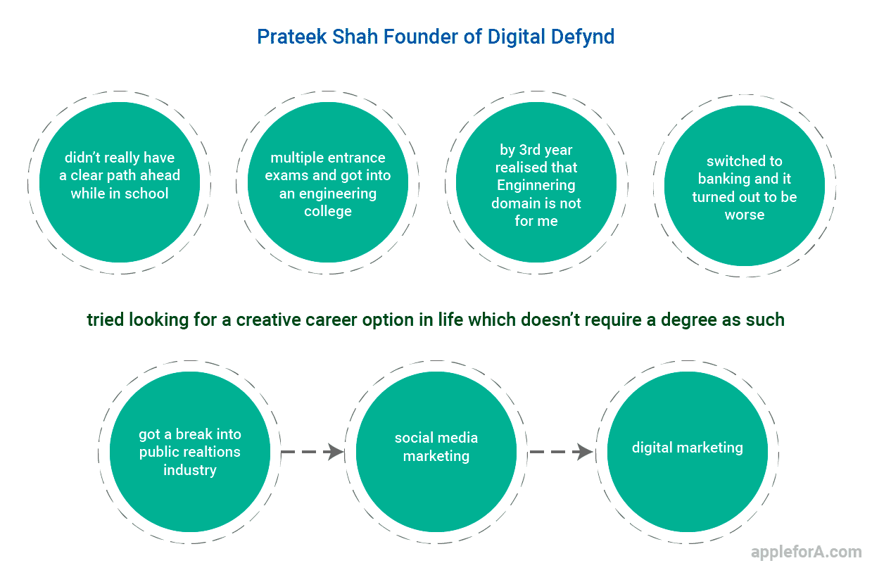 Prateek Shah founder of Digital Defynd career path