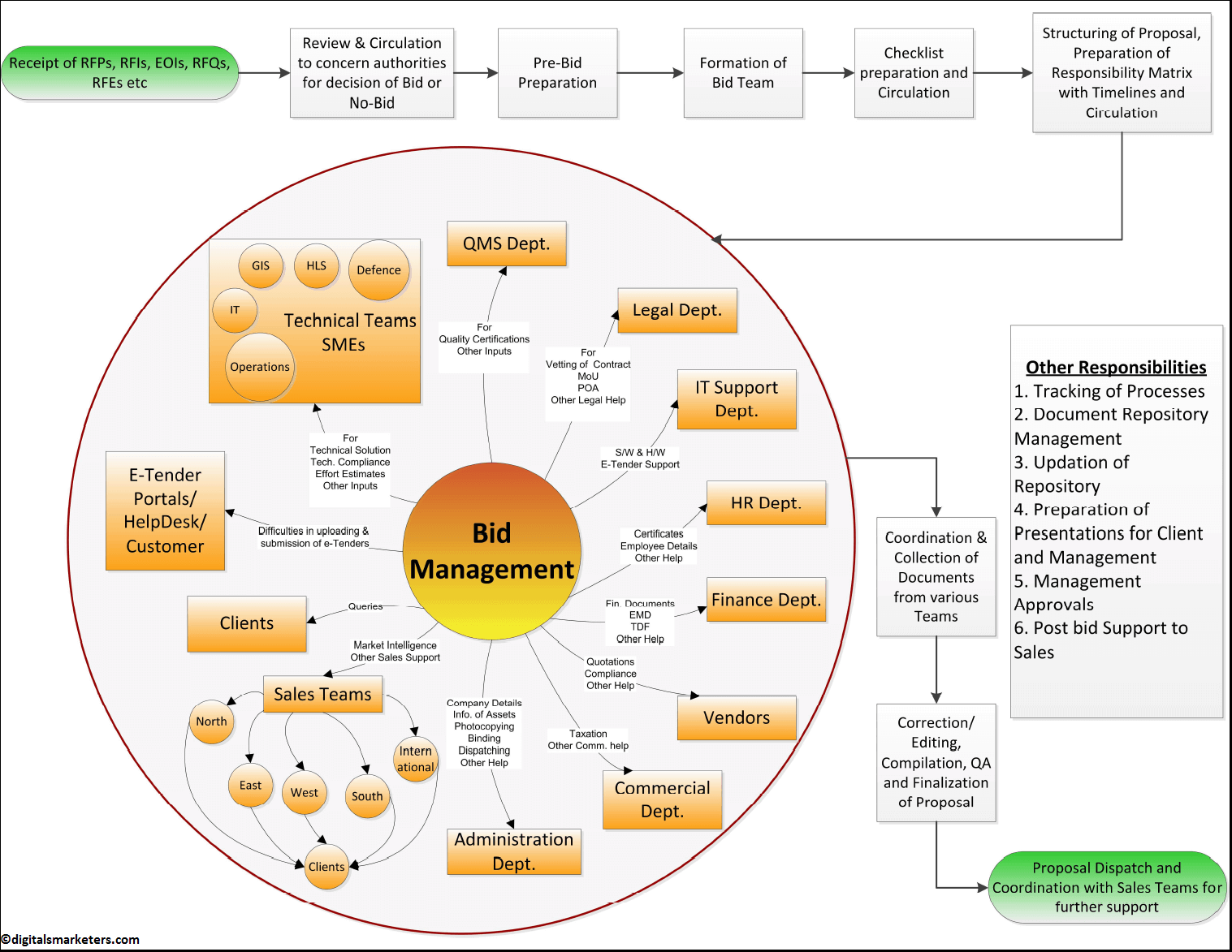 bid management process infographic