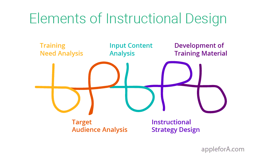 Elements Instructional Design