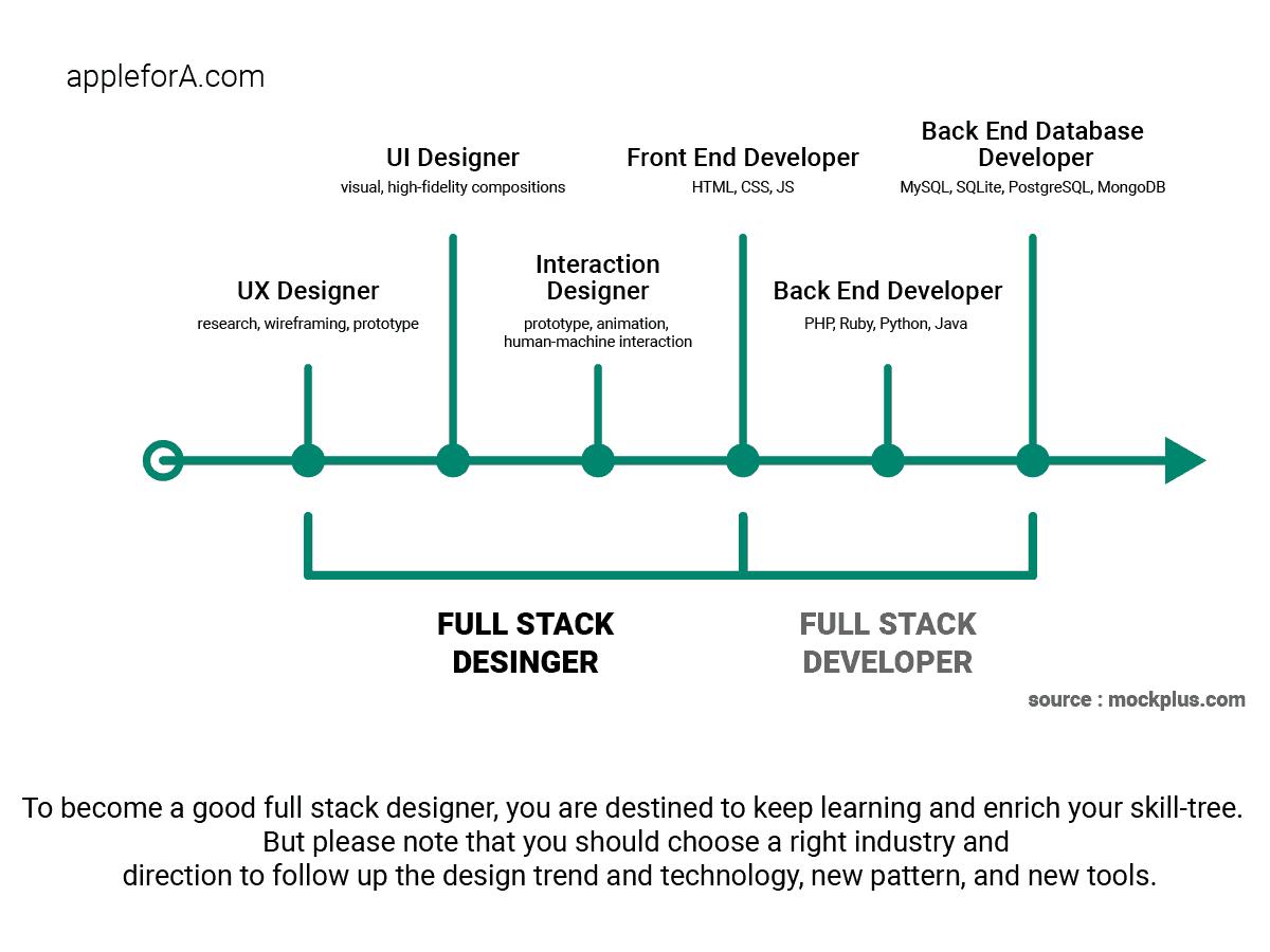 Full Stack Development And Design: Interaction Designer