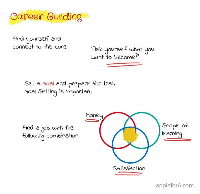 career guidance after 12th set goals and find a job with combination of money, satisfaction and scope for learning infographic