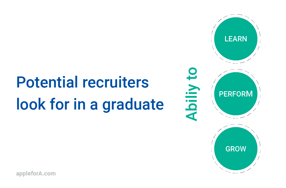 What do you think potential recruiters look for in a graduate? Ability to learn, perform and grow.