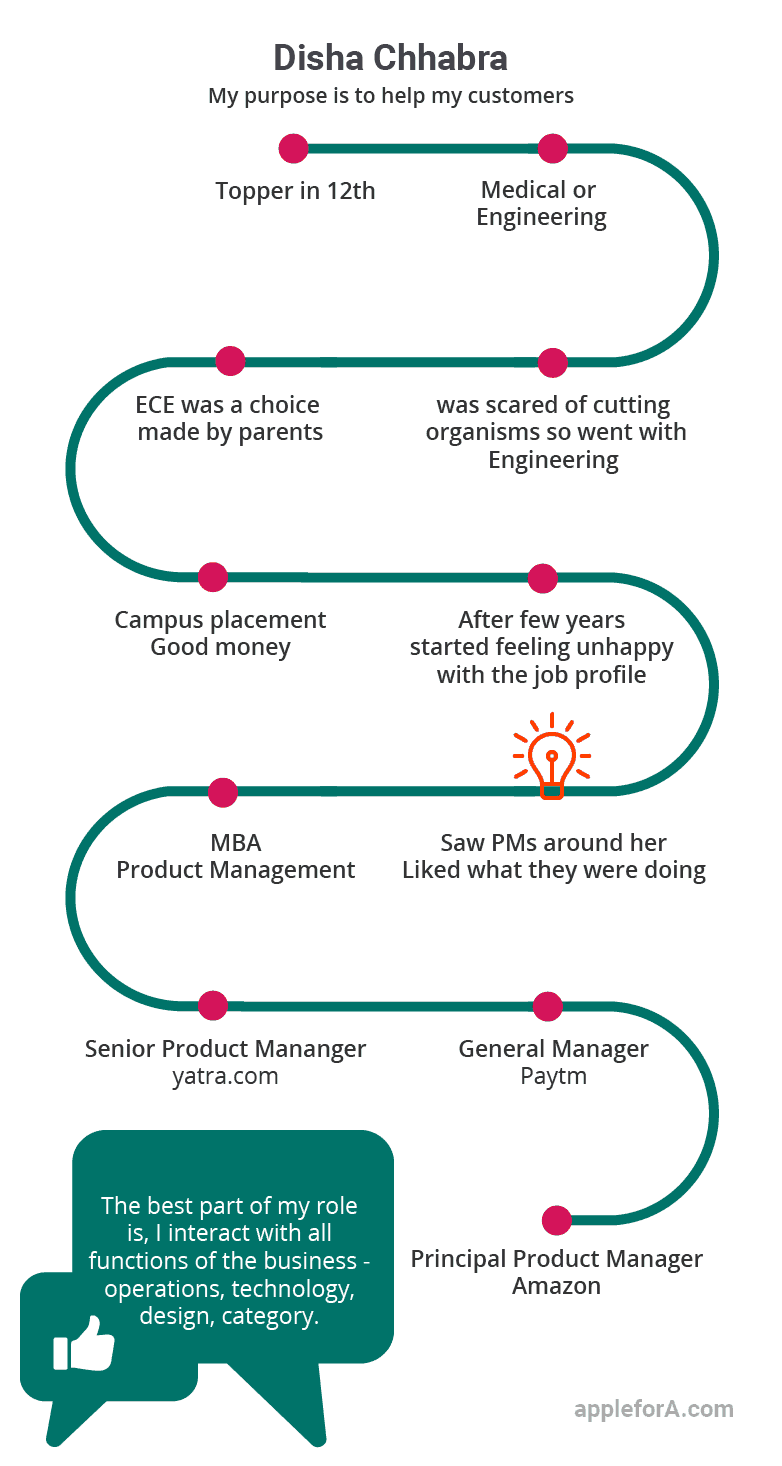product manager disha chhabra infographic career path story