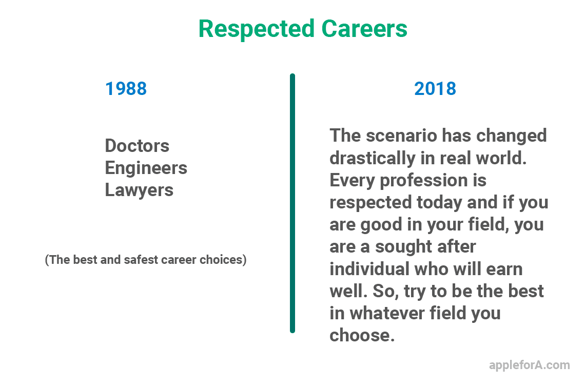 respected careers options after 12th