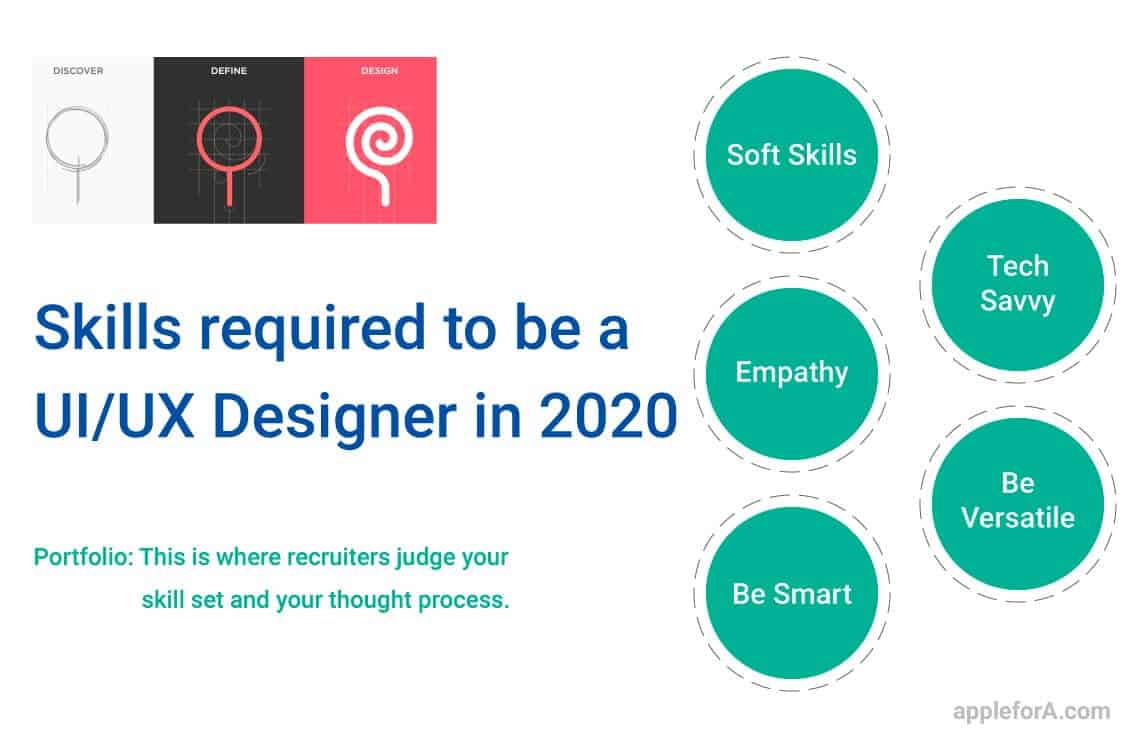skills required to be a UI/UX Designer in 2020