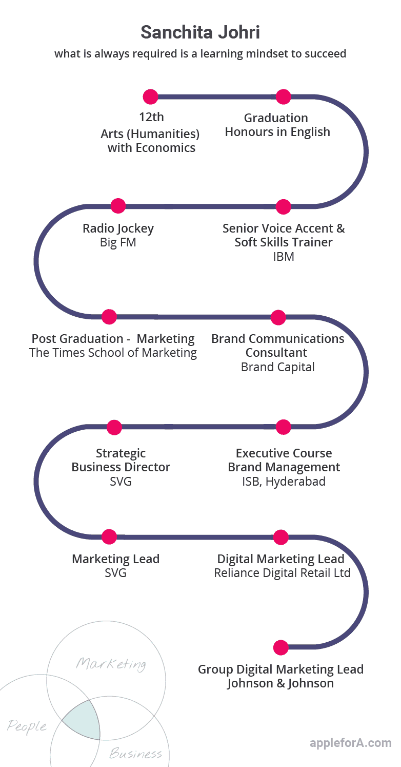 career path digital marketer infographic Sanchita Johri