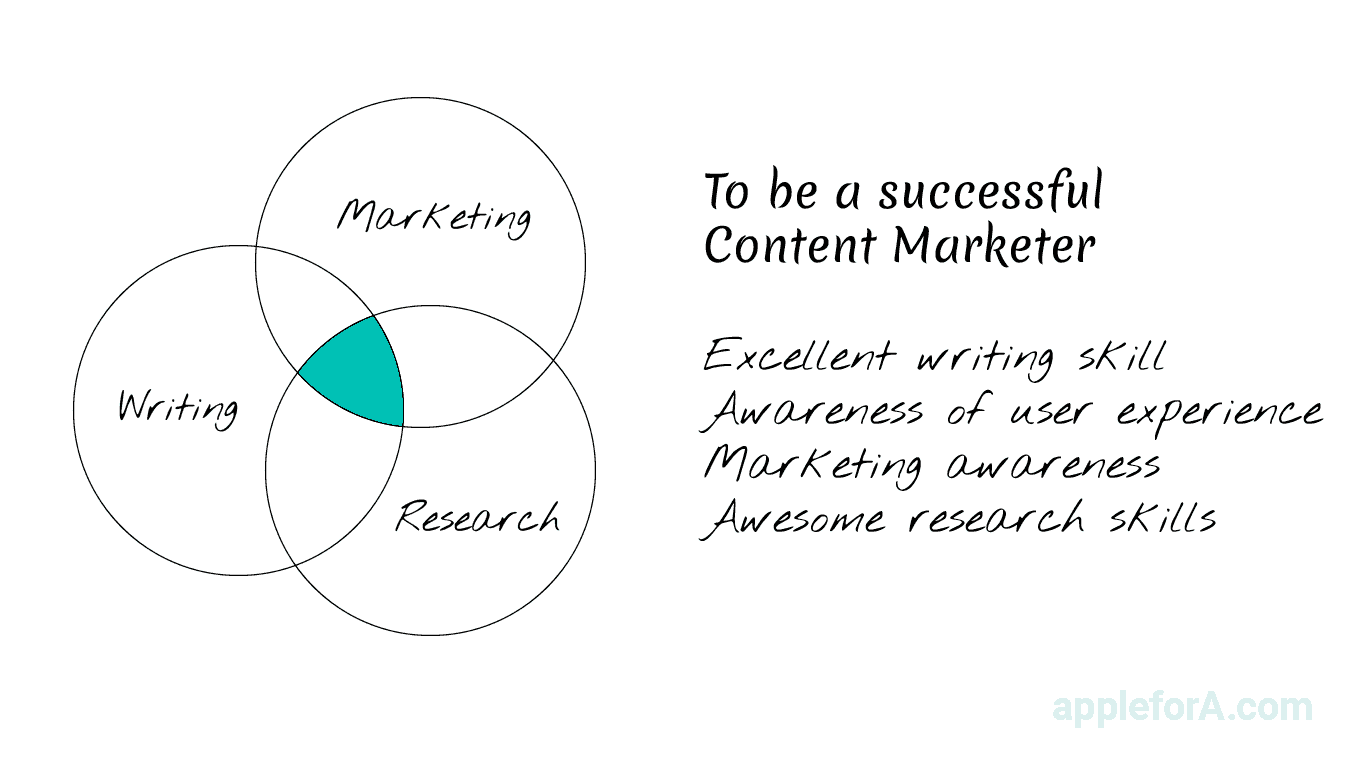 To be a successful Content Marketer Excellent writing skill Awareness of user experience Marketing awareness Awesome research skills