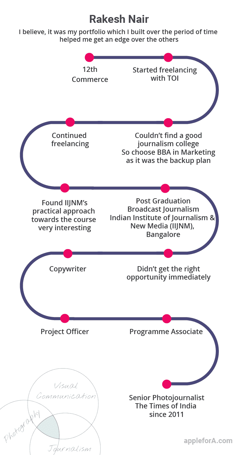 Photojournalist career path TOI after 12th infographic