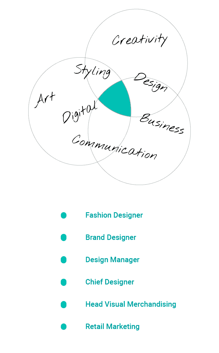 art design creativity business communication design styling are the skills required to become a visual merchandiser